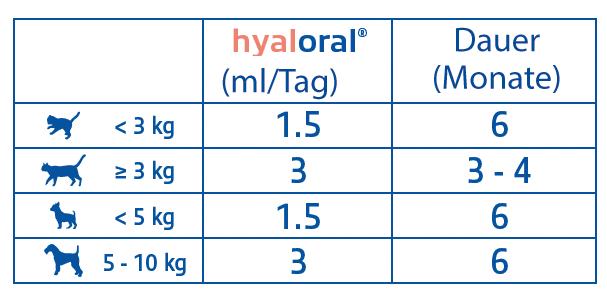 Hyaloral Gel Dosierung dt.png